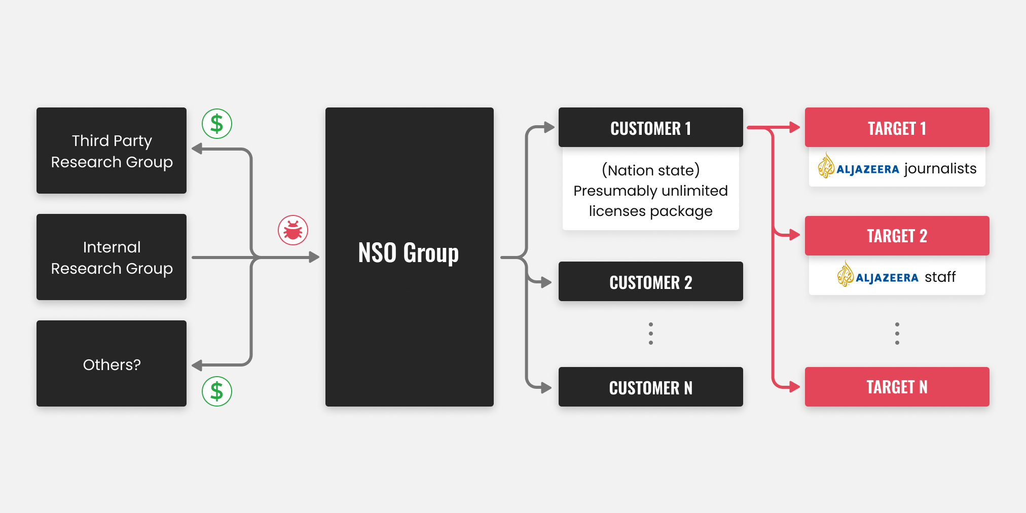 nso-group-threat-actors